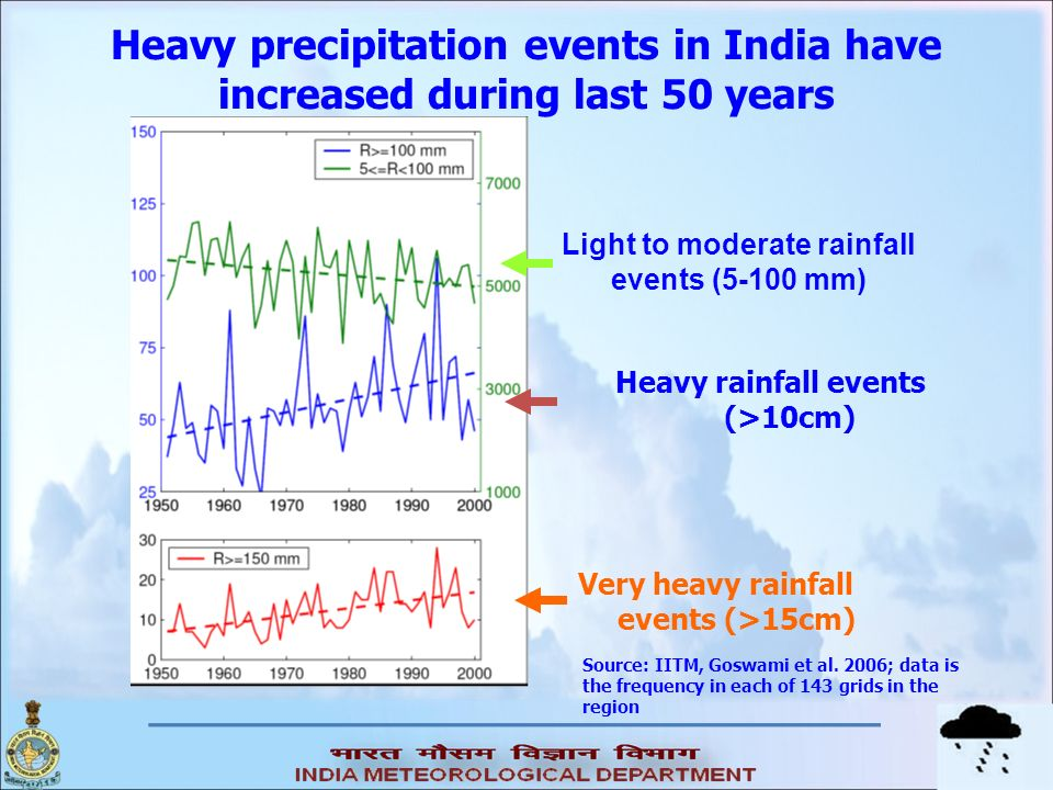 Heavy precipitation events in India have increased during last 50 years