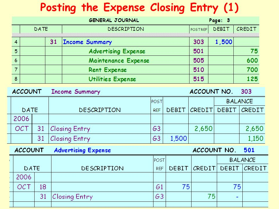 Posting the Expense Closing Entry (1)