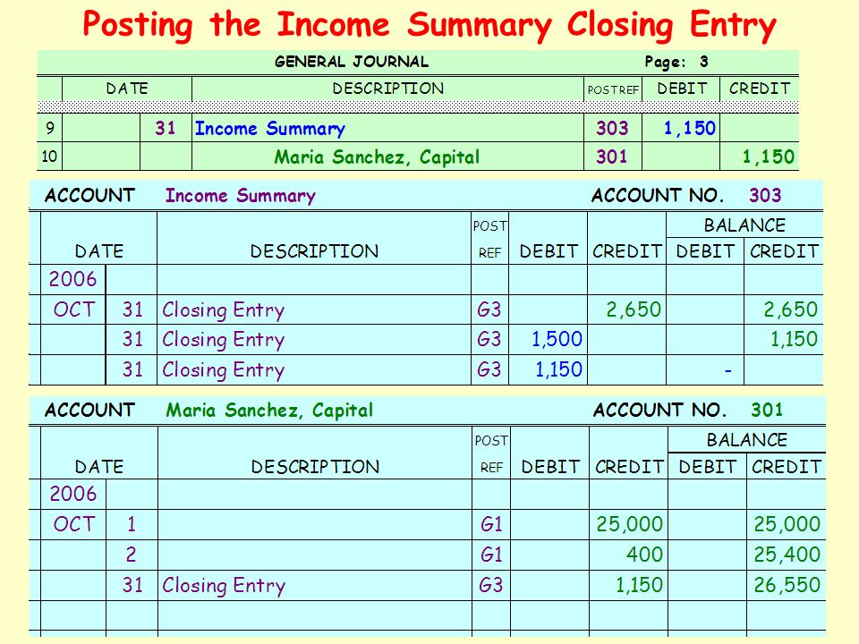 Posting the Income Summary Closing Entry