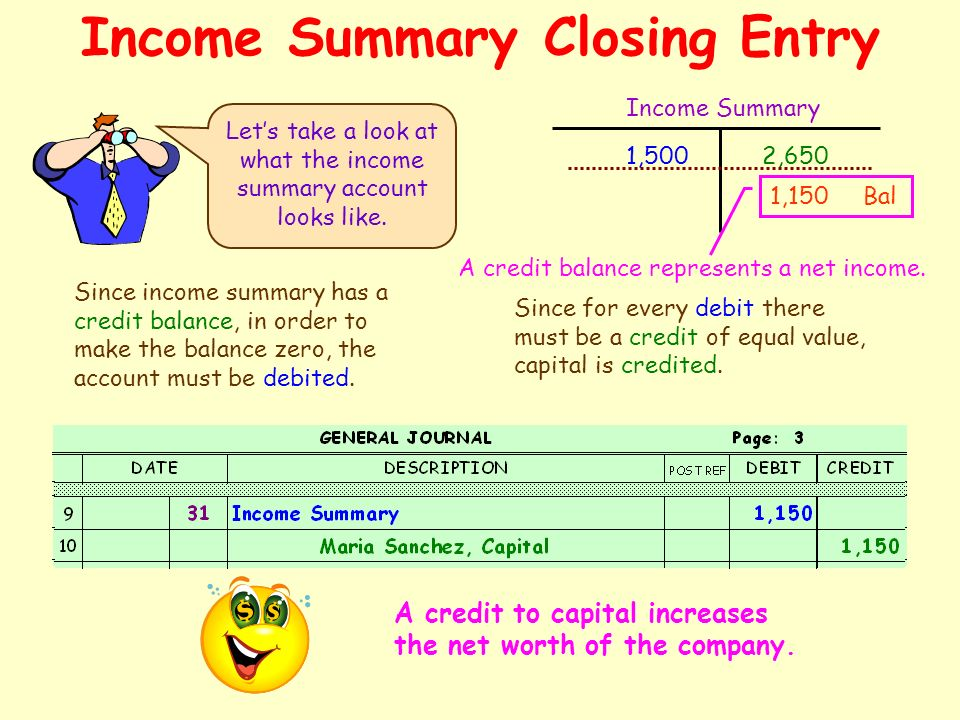 Income Summary Closing Entry