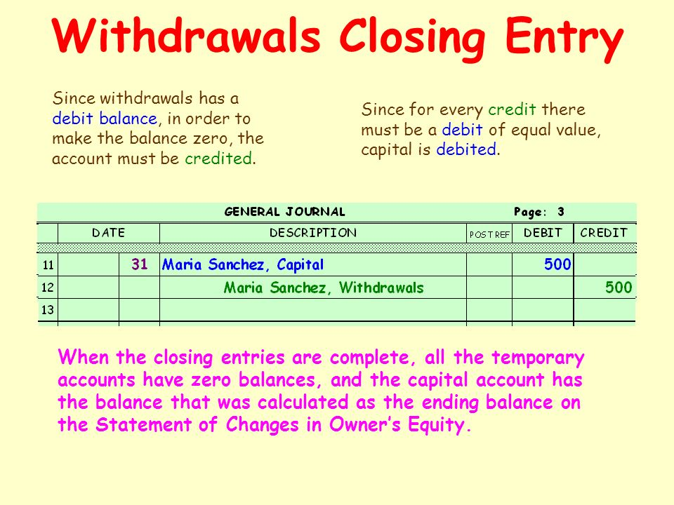 Withdrawals Closing Entry