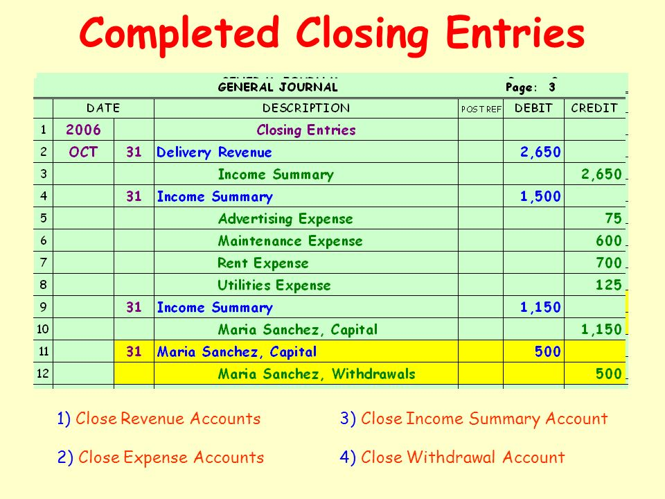 Completed Closing Entries