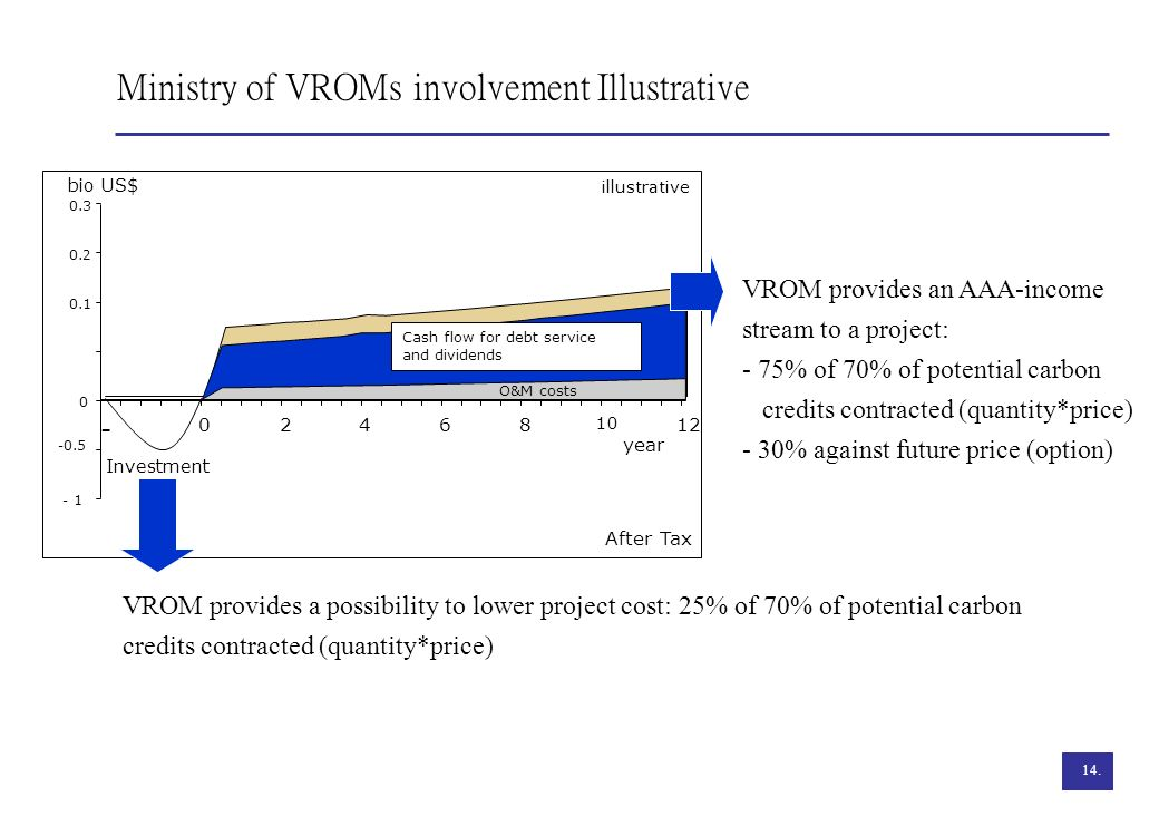 Ministry of VROMs involvement Illustrative