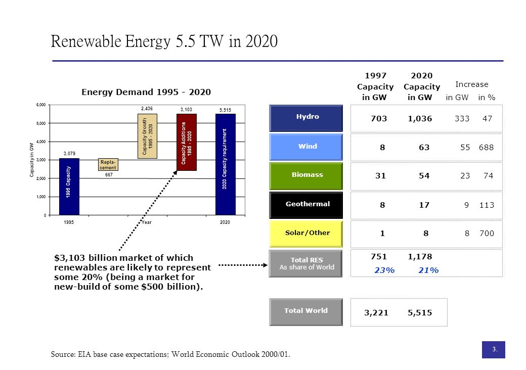 Renewable Energy 5.5 TW in 2020 Energy Demand 1995 - 2020