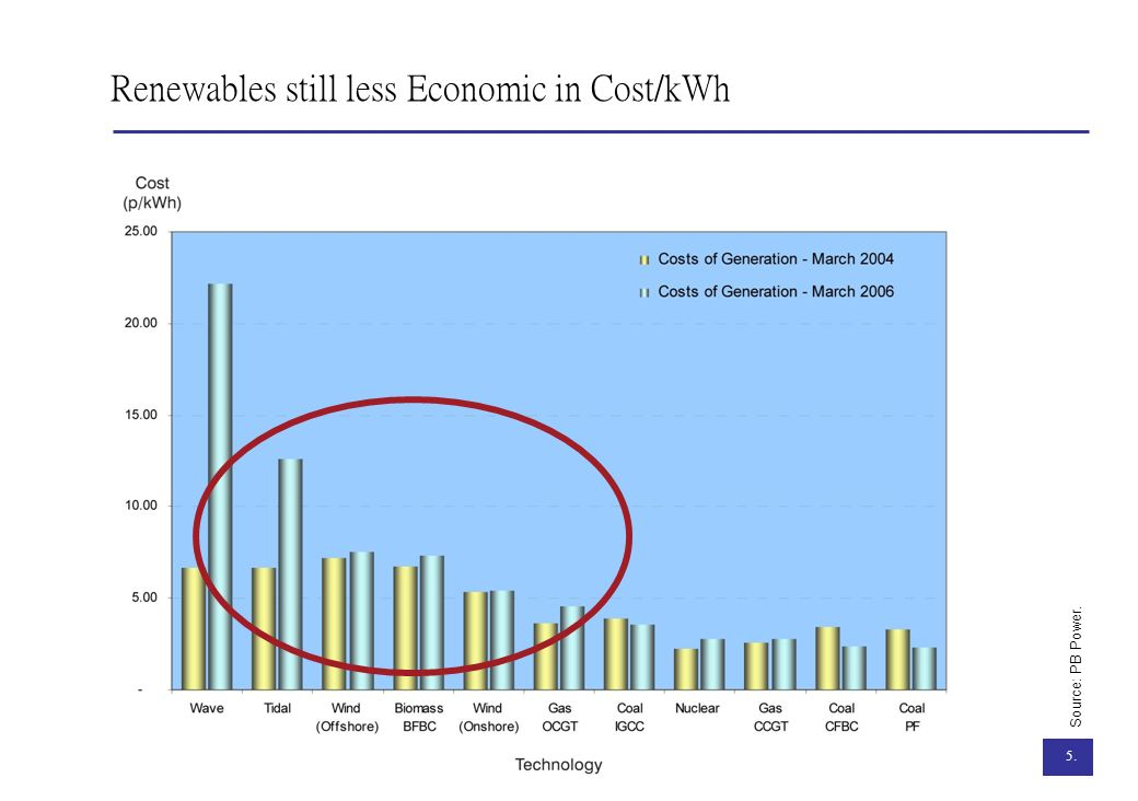 Renewables still less Economic in Cost/kWh
