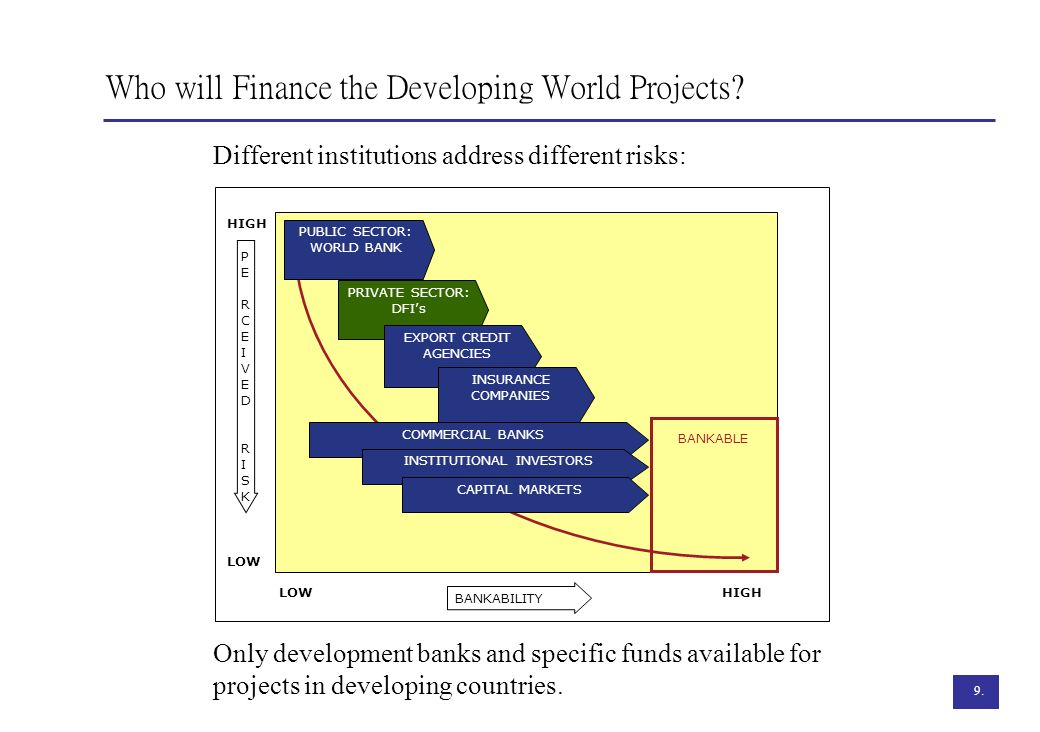 Who will Finance the Developing World Projects