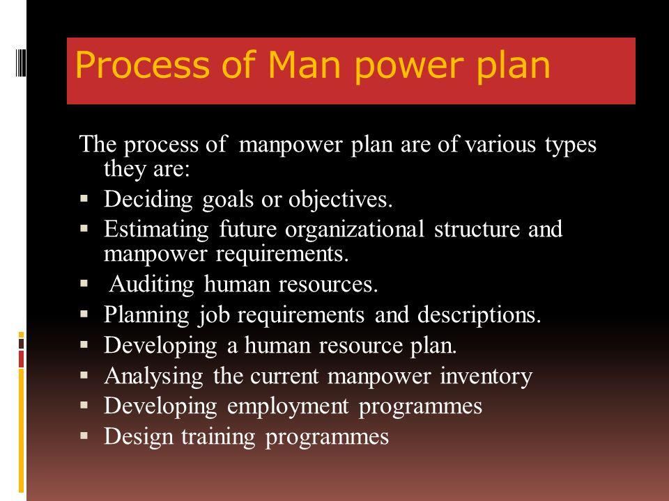 Manpower Planning  - ppt download