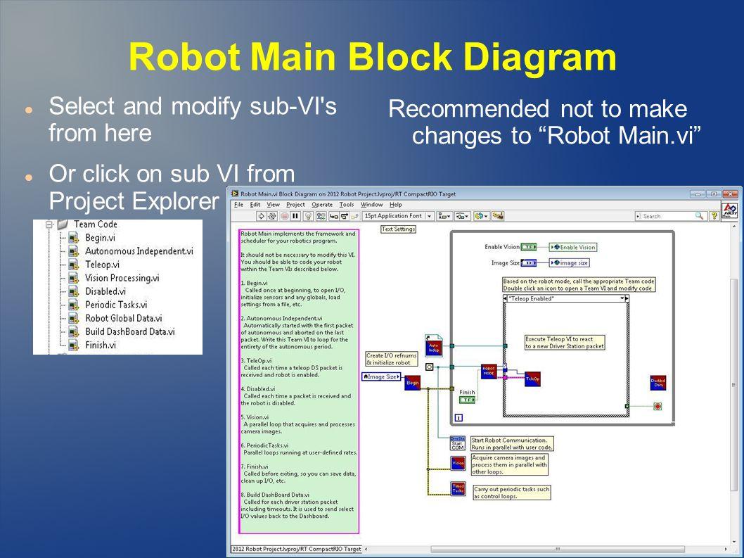 Frc Robot Framework Labview Made Easy Er For First Robotics Ppt Ftc Wiring Diagram Main Block
