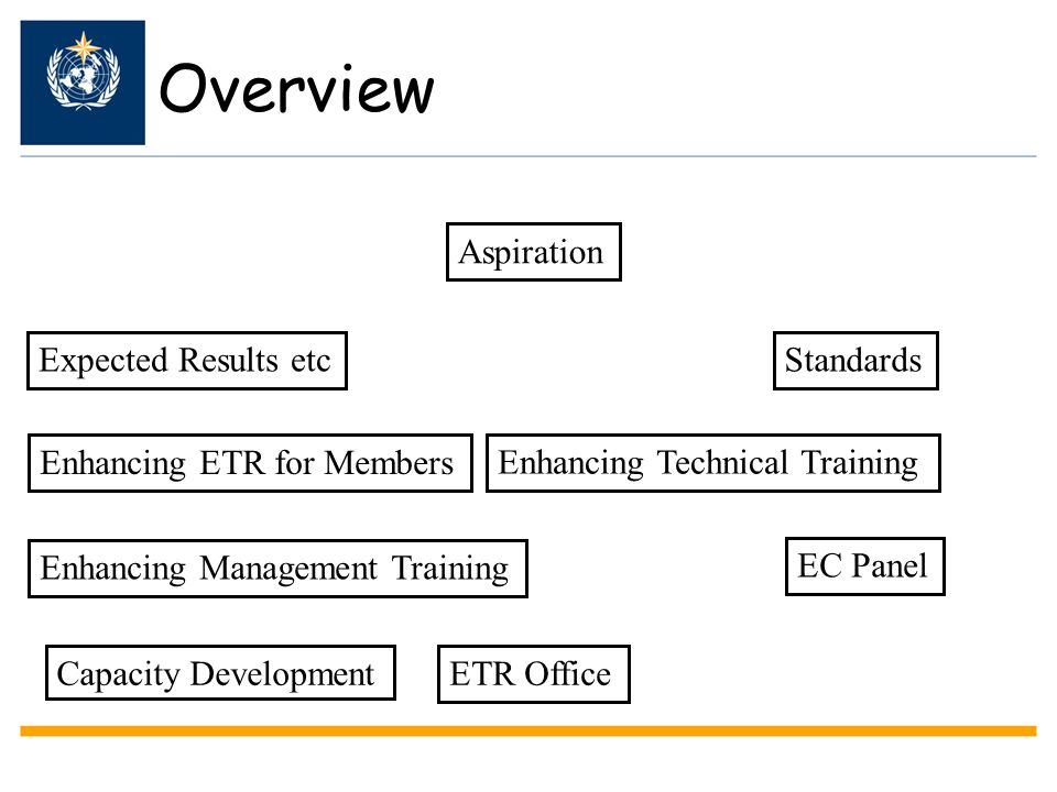 Overview Aspiration Expected Results etc Standards