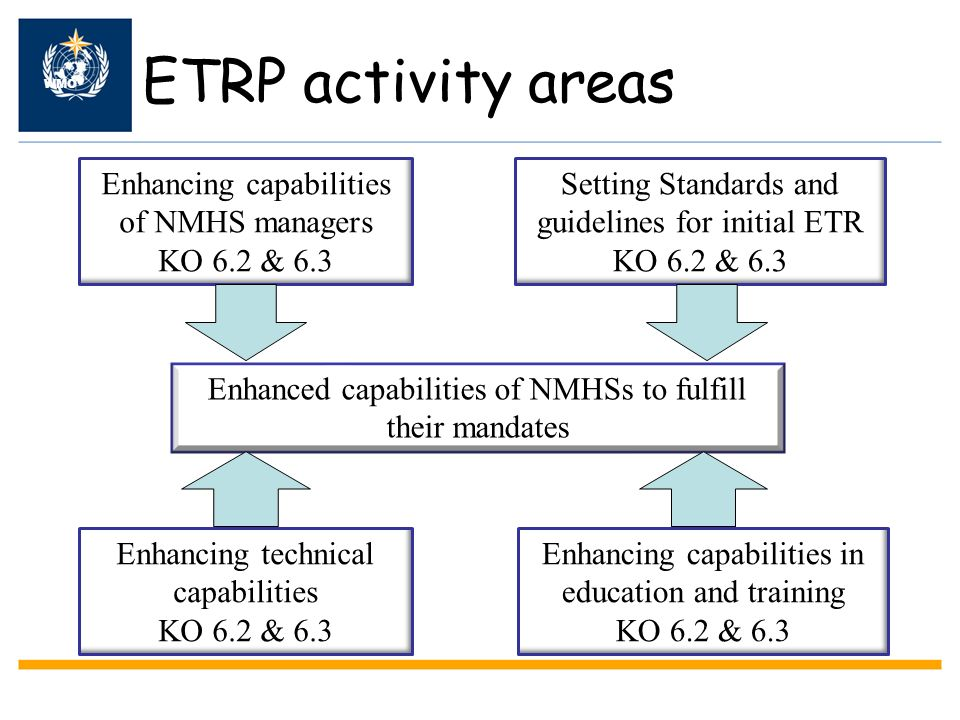 ETRP activity areas Enhancing capabilities of NMHS managers