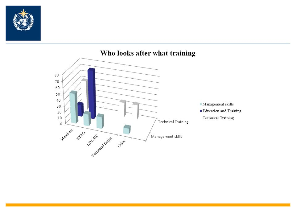This shows which groups are involved in each of the three training areas (technical training, management training and capacity development of the Education and training institutions).