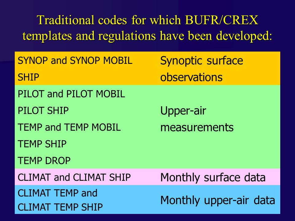 Traditional codes for which BUFR/CREX templates and regulations have been developed: