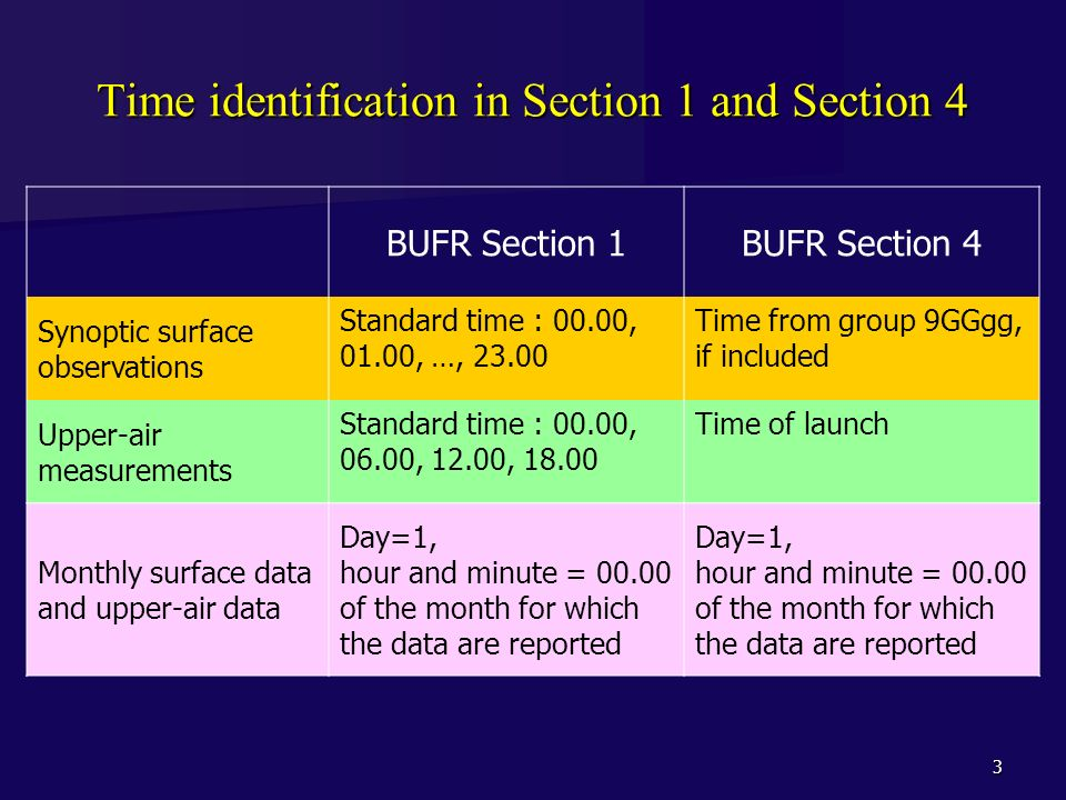 Time identification in Section 1 and Section 4