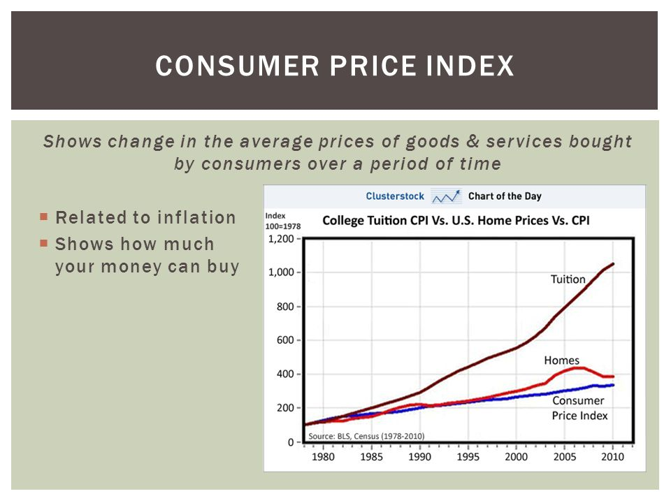 Consumer price index Shows change in the average prices of goods & services bought by consumers over a period of time.