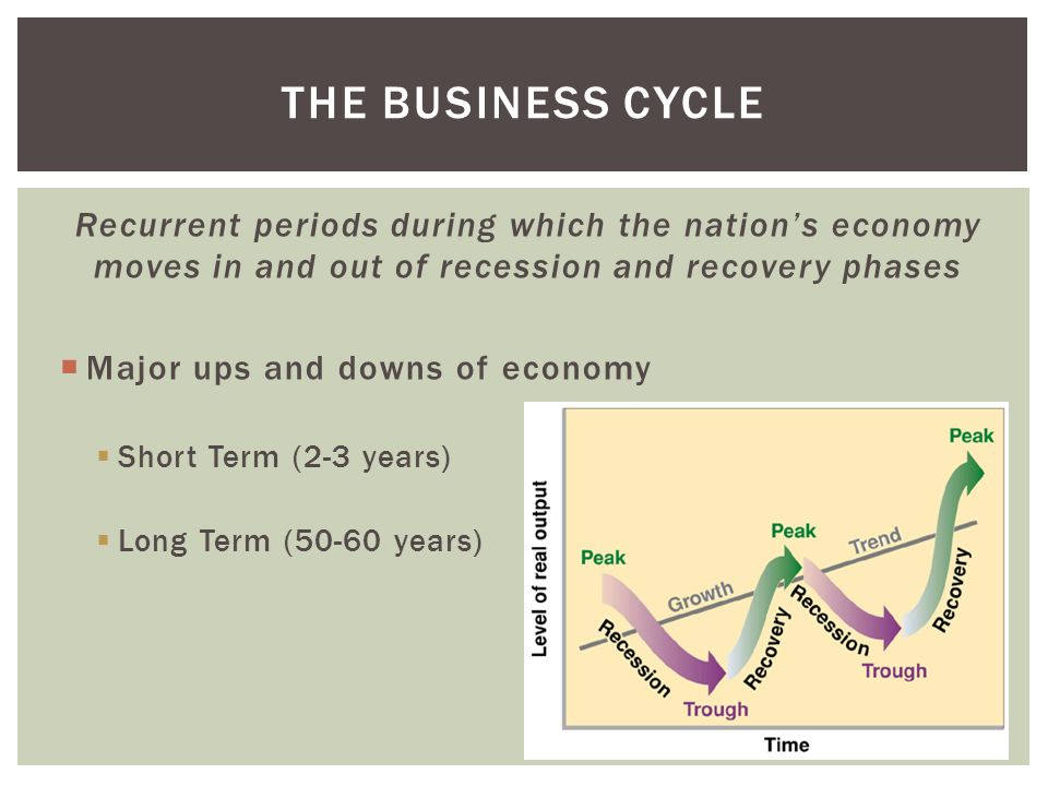 The business cycle Recurrent periods during which the nation's economy moves in and out of recession and recovery phases.