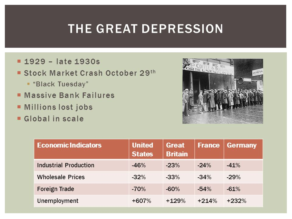 The great depression 1929 – late 1930s Stock Market Crash October 29th