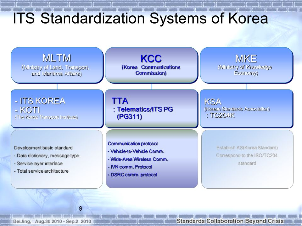ITS Standardization Systems of Korea