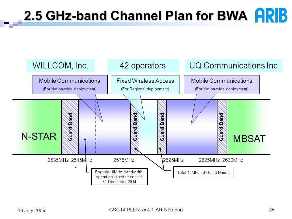 2.5 GHz-band Channel Plan for BWA