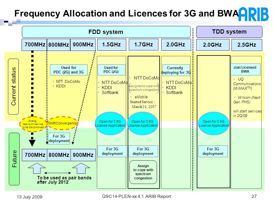 Frequency Allocation and Licences for 3G and BWA