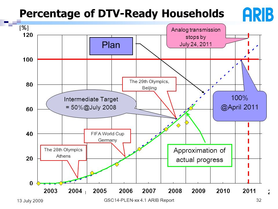 Percentage of DTV-Ready Households