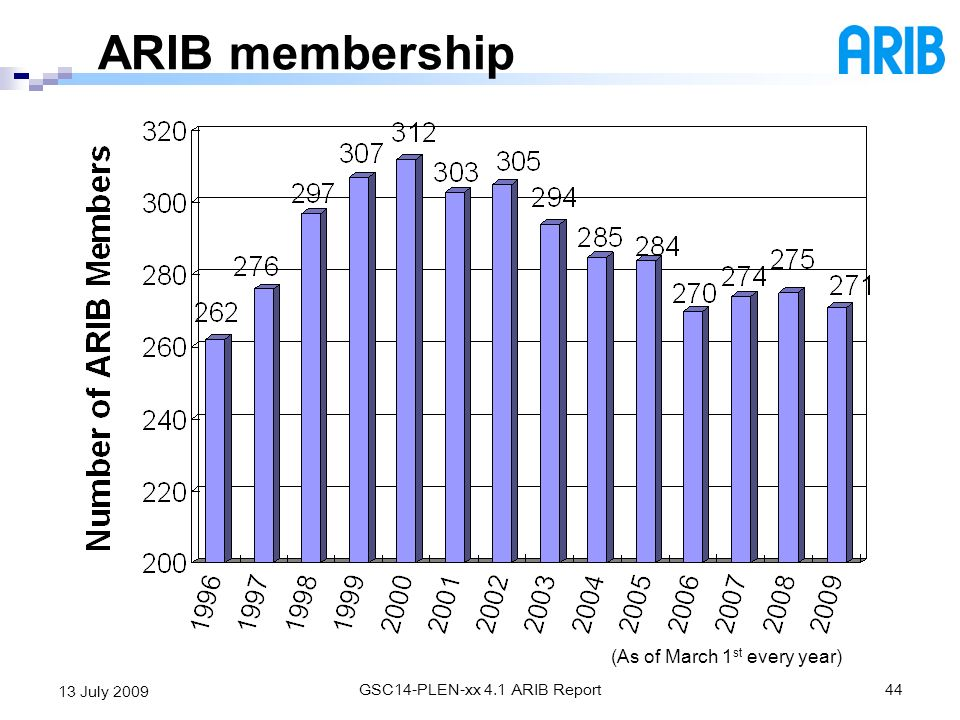 ARIB membership (As of March 1st every year) 13 July 2009 13 July 2009