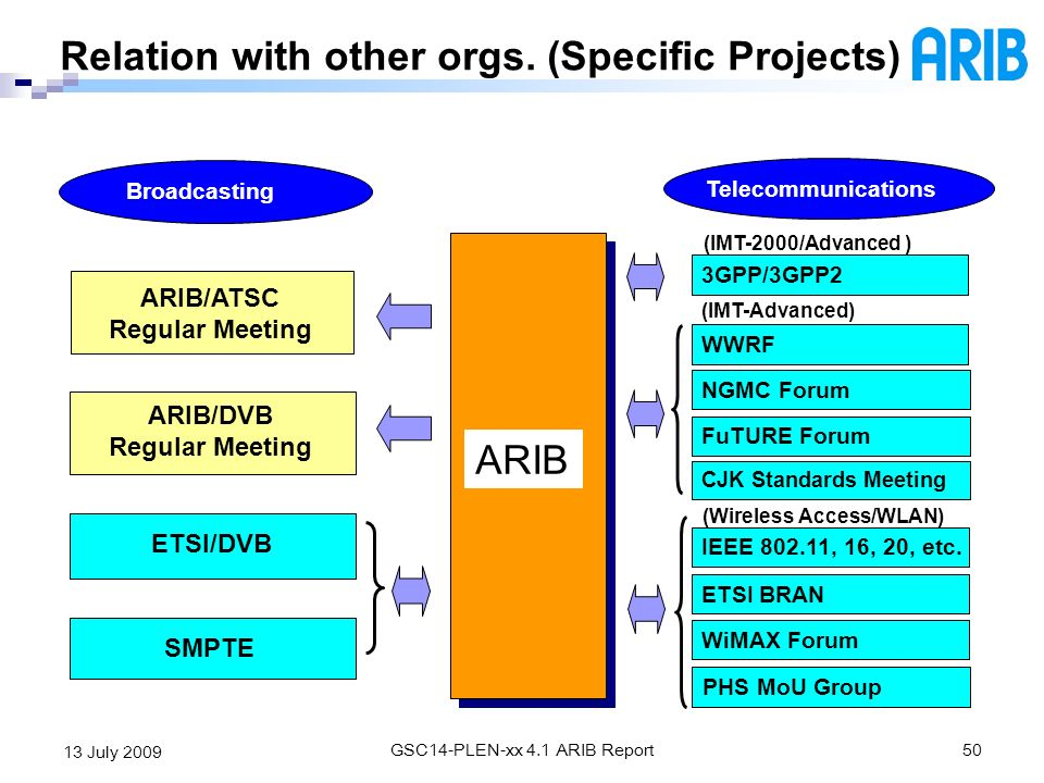 Relation with other orgs. (Specific Projects)
