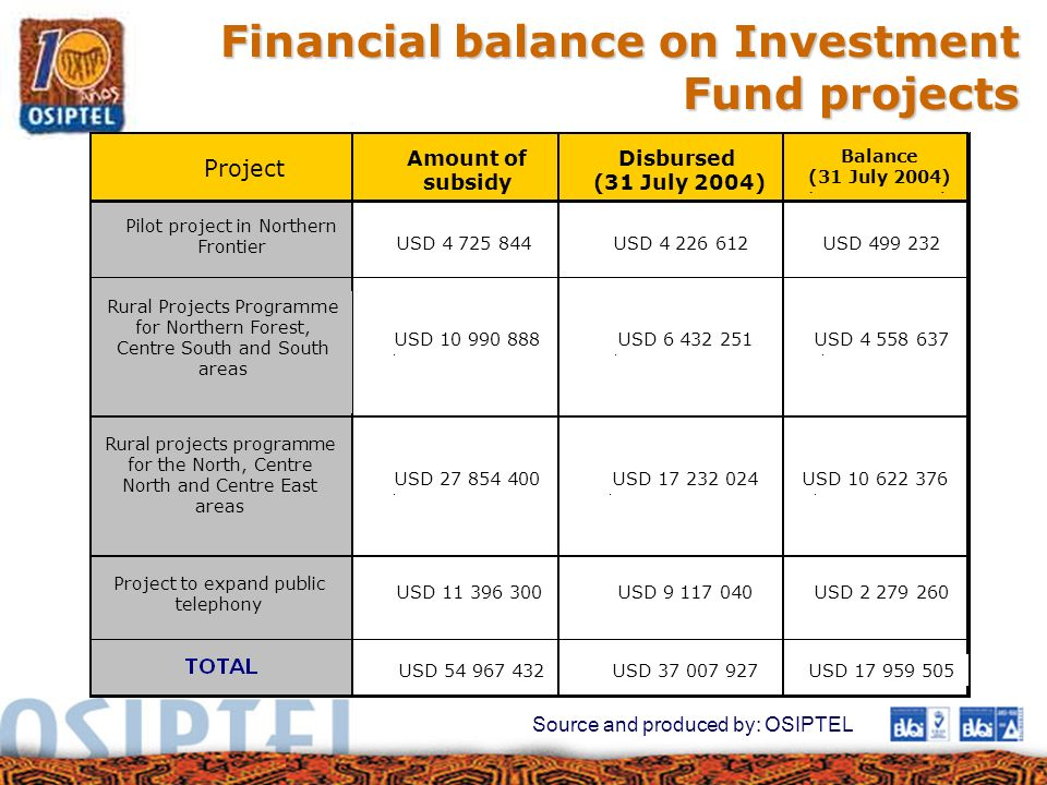 Financial balance on Investment Fund projects