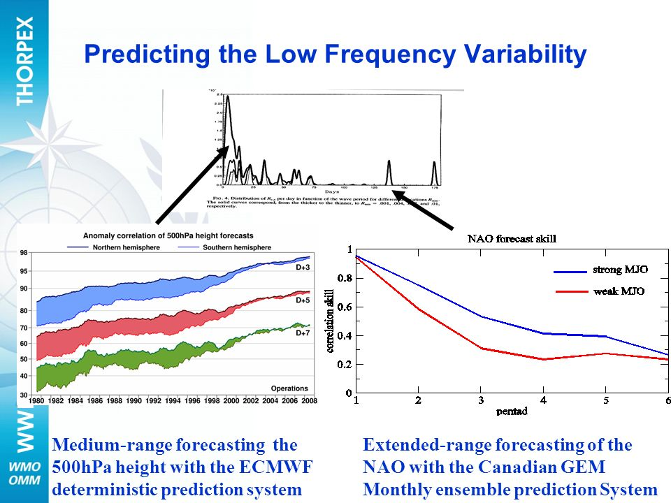 Predicting the Low Frequency Variability