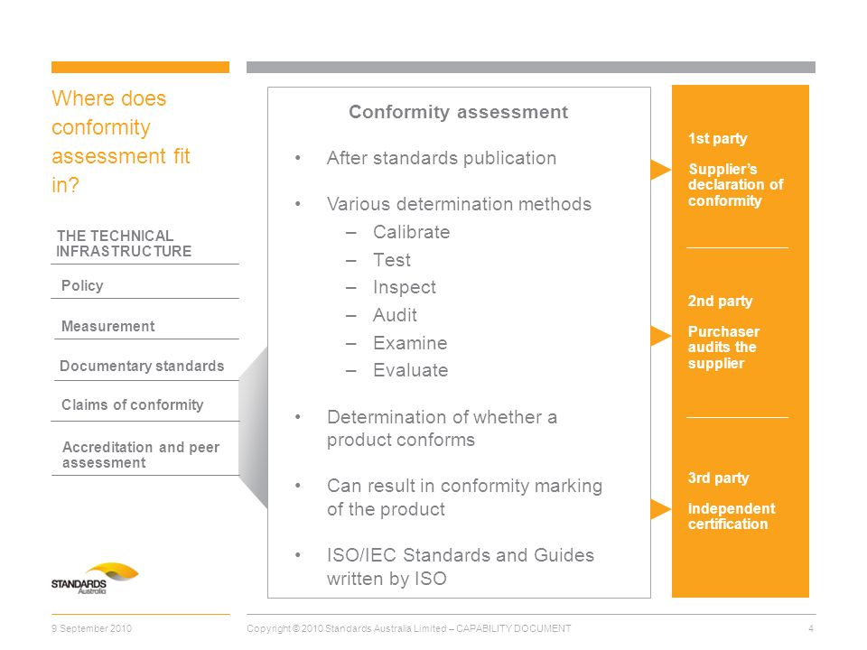 Where does conformity assessment fit in