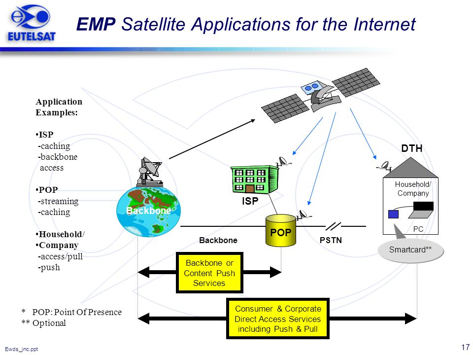 EMP Satellite Applications for the Internet