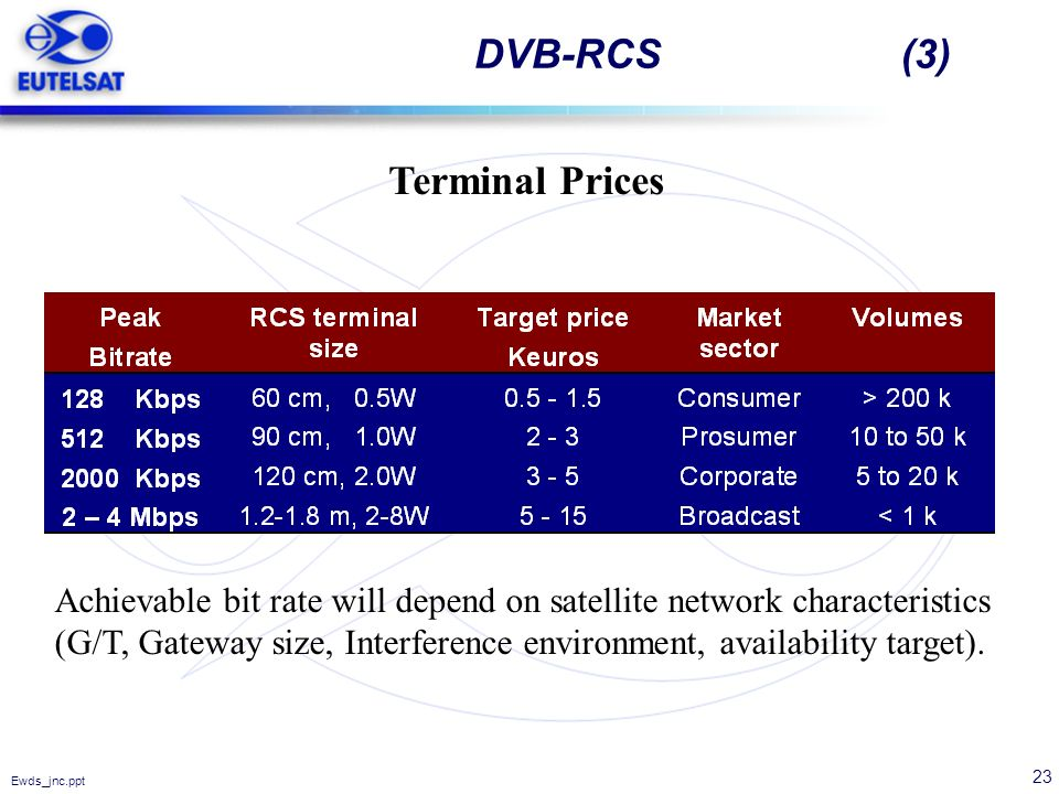 DVB-RCS (3) Terminal Prices