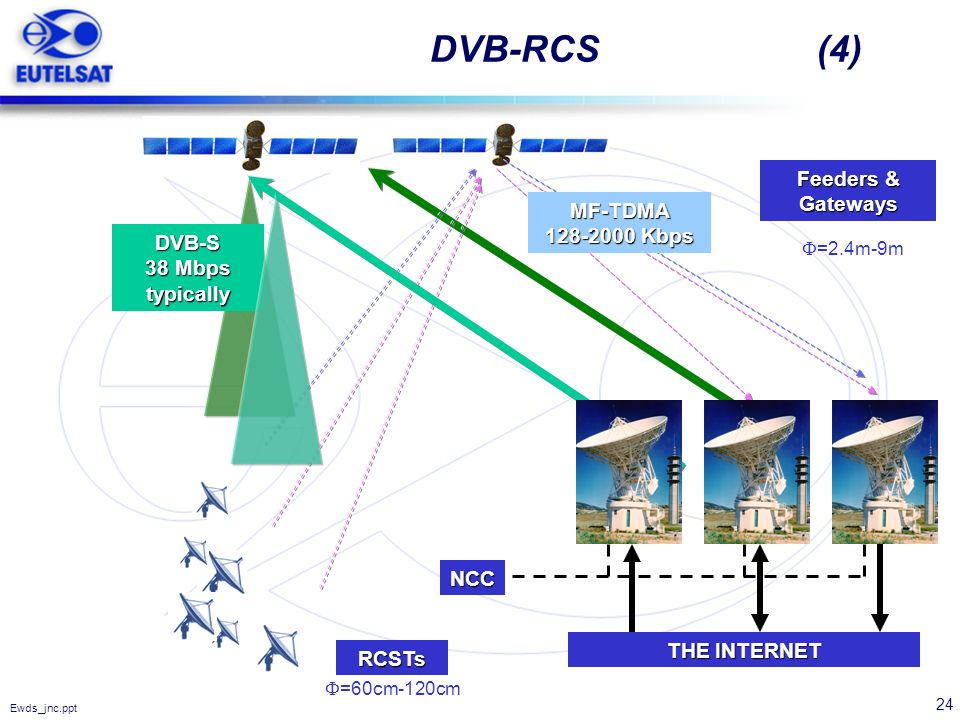 DVB-RCS (4) Feeders & Gateways MF-TDMA 128-2000 Kbps DVB-S