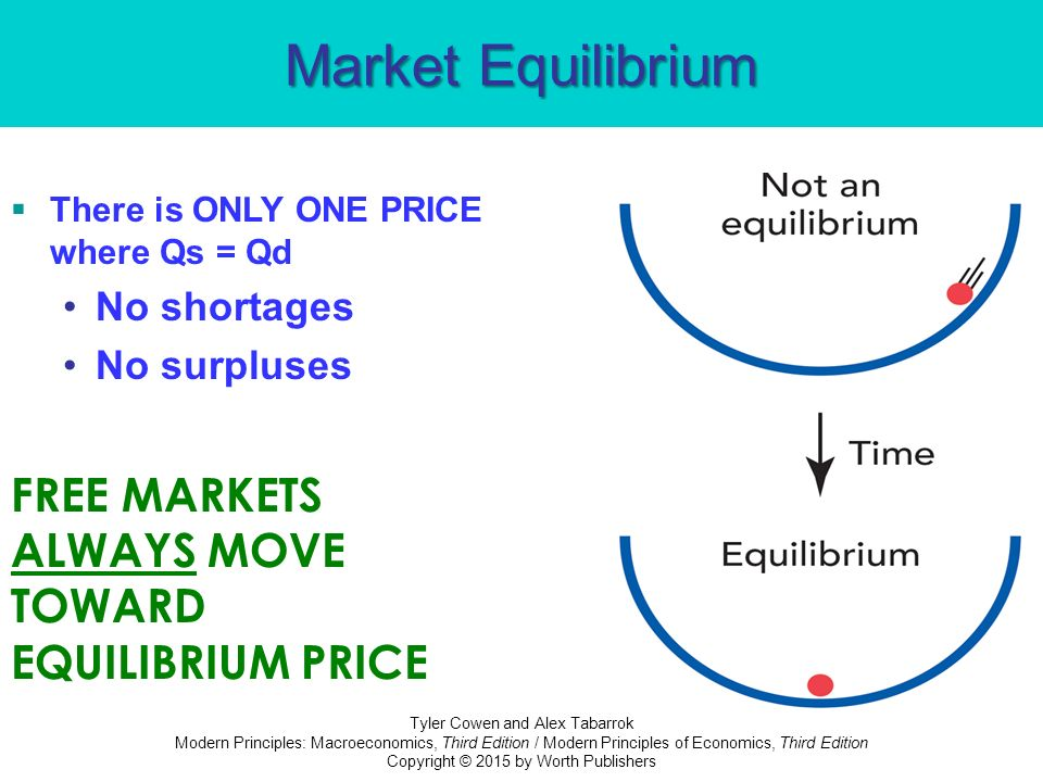 Equilibrium How Supply And Demand Determine Prices Ppt Video
