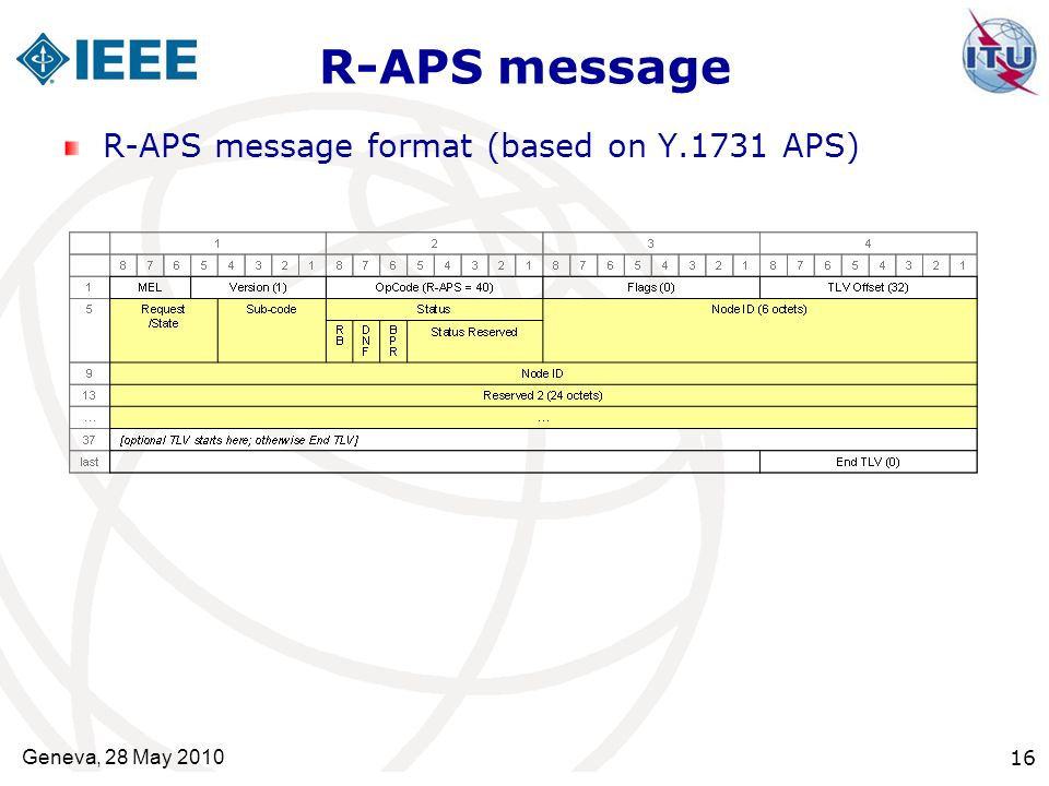 R-APS message R-APS message format (based on Y.1731 APS)