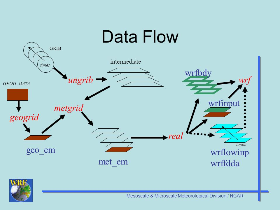 WRF Modeling System Overview - ppt video online download