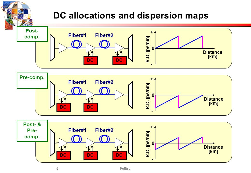 DC allocations and dispersion maps