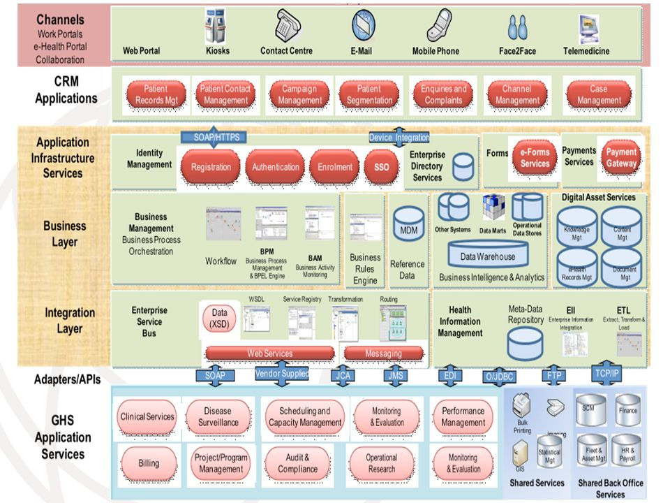 Business, Applications, Data & Technical Architecture.