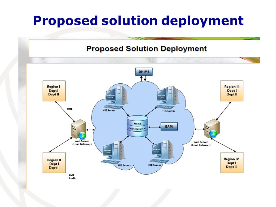 Proposed solution deployment