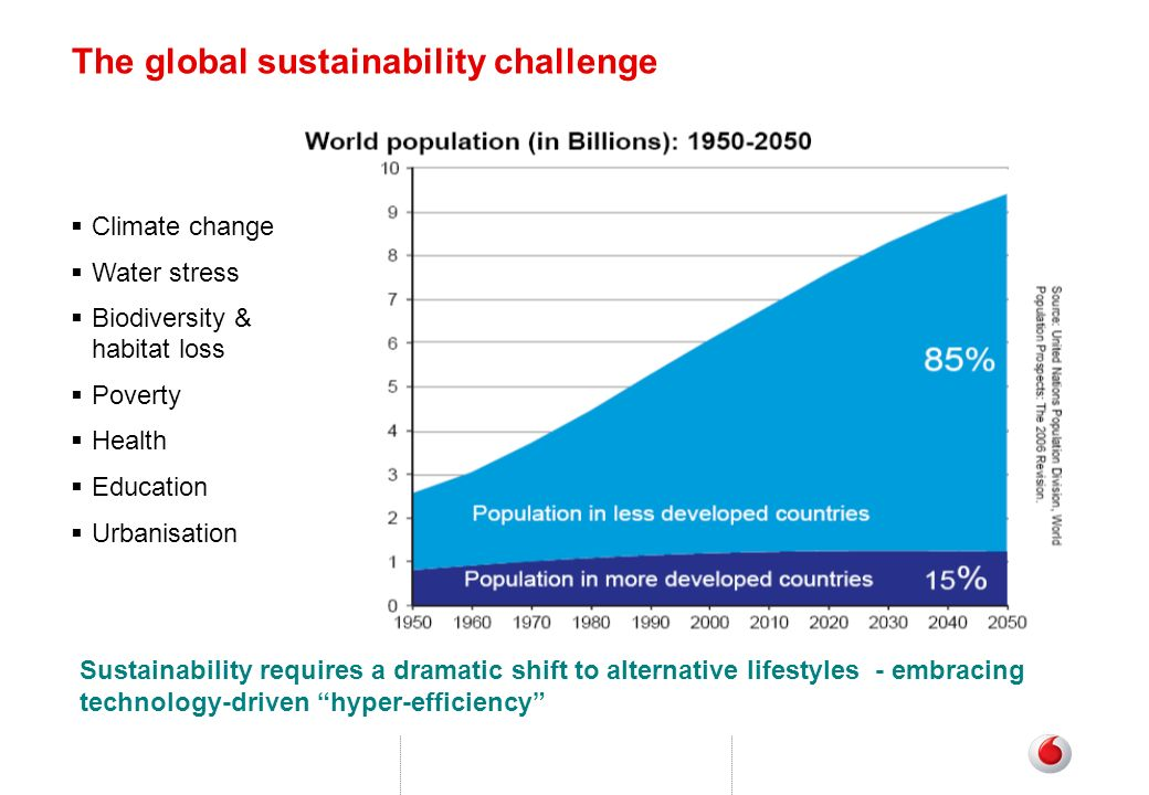 The global sustainability challenge