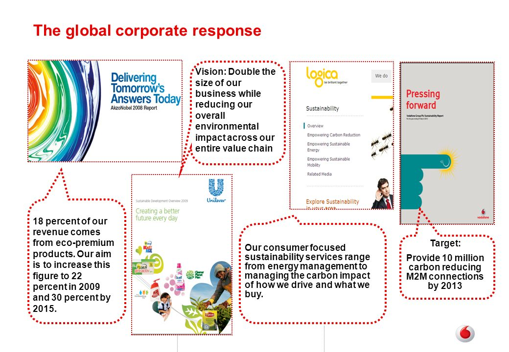 The global corporate response