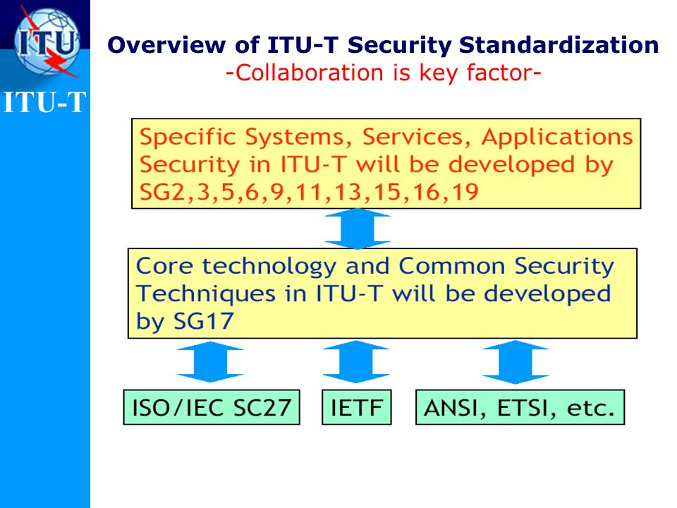Overview of ITU-T Security Standardization -Collaboration is key factor-