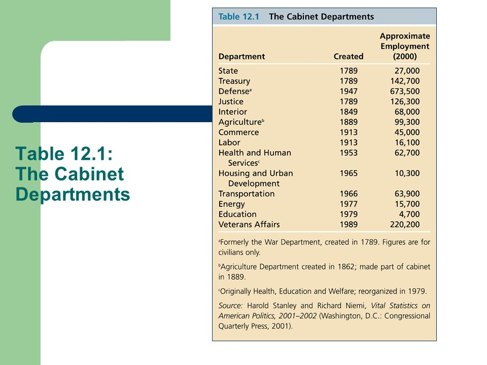 Table 12.1: The Cabinet Departments