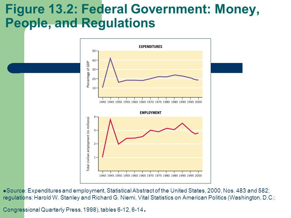 Figure 13.2: Federal Government: Money, People, and Regulations