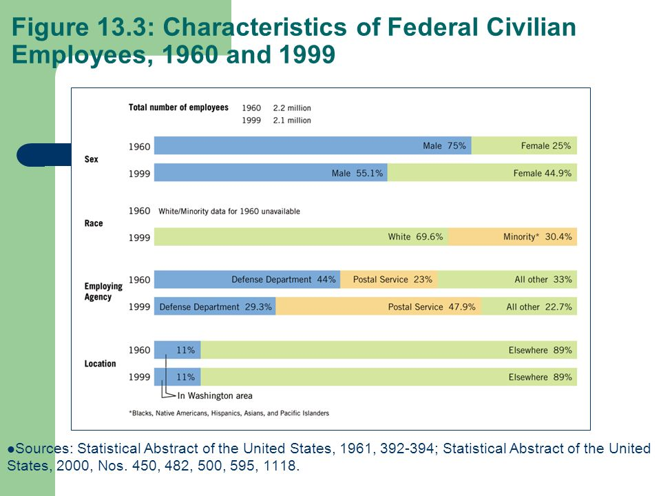 Figure 13.3: Characteristics of Federal Civilian Employees, 1960 and 1999