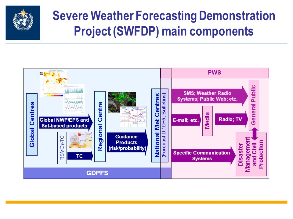 Severe Weather Forecasting Demonstration Project (SWFDP) main components