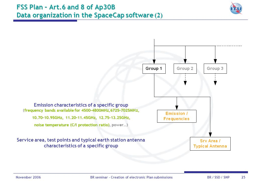 FSS Plan – Art.6 and 8 of Ap30B Data organization in the SpaceCap software (2)