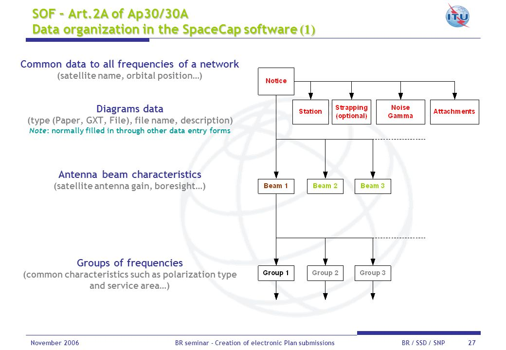 SOF – Art.2A of Ap30/30A Data organization in the SpaceCap software (1)