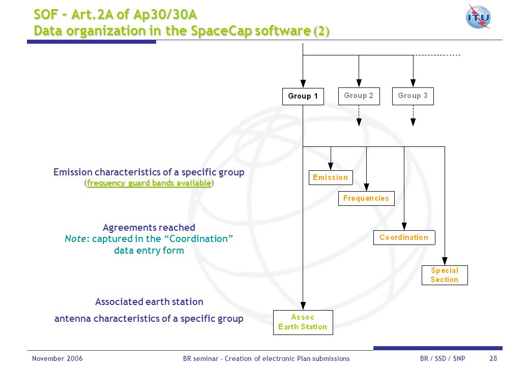 SOF – Art.2A of Ap30/30A Data organization in the SpaceCap software (2)