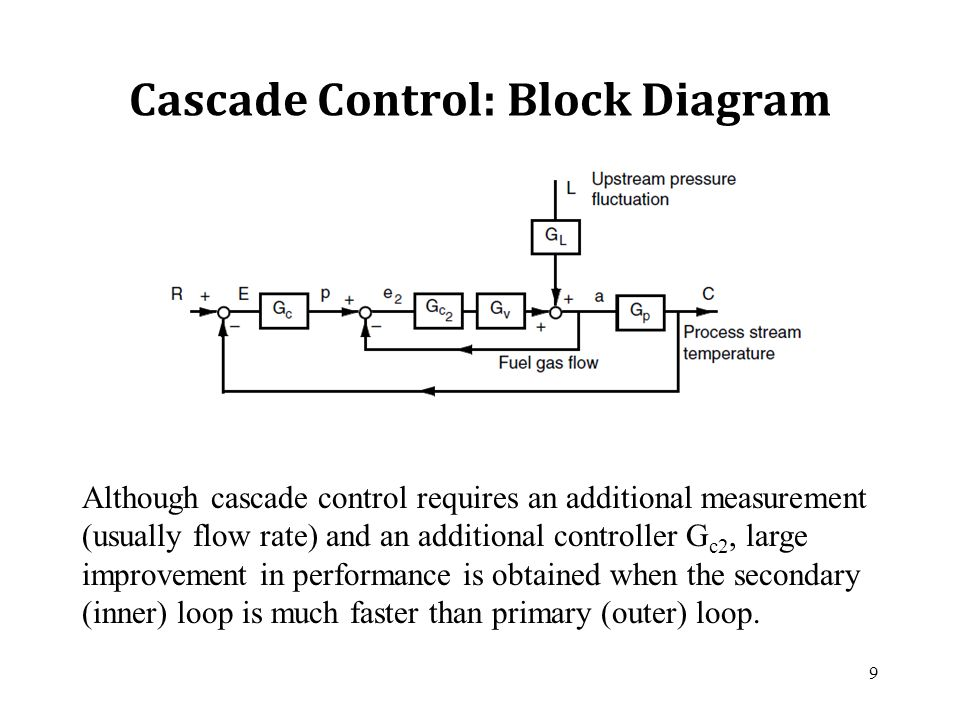 Cascade and Ratio Control - ppt video online download