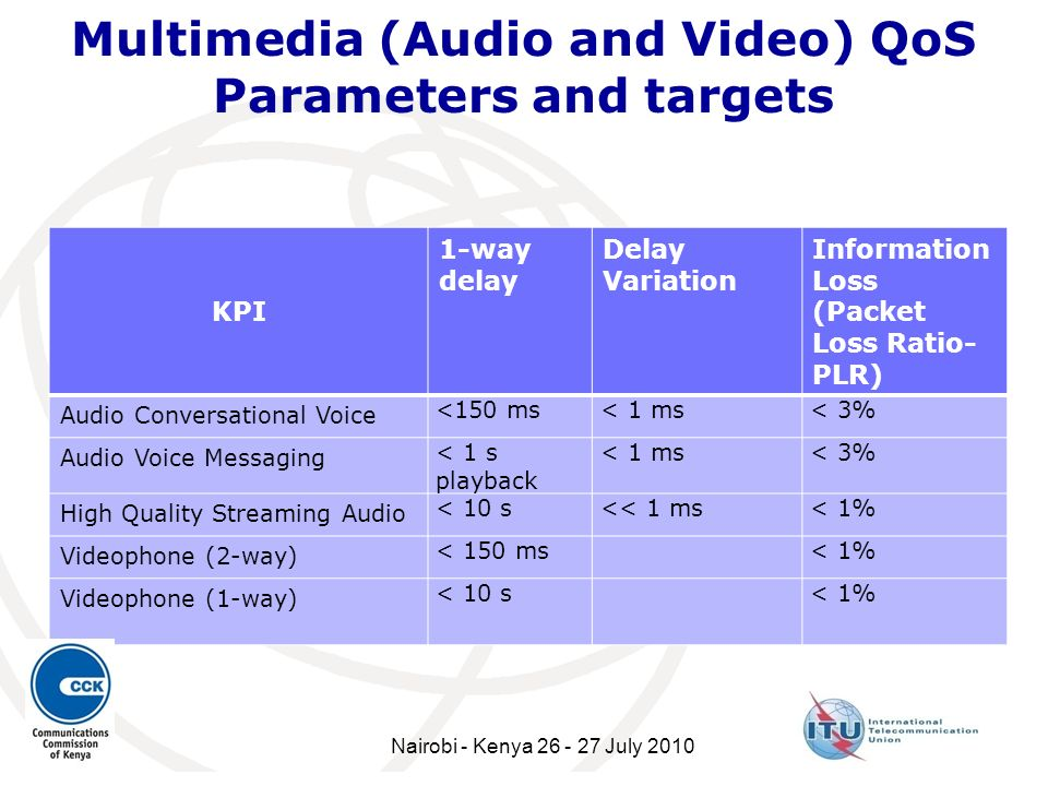 Multimedia (Audio and Video) QoS Parameters and targets